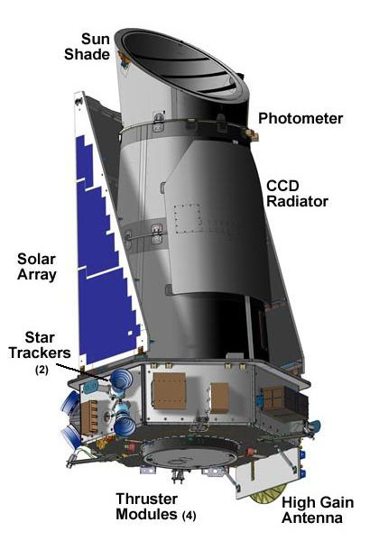 The Kepler spacecraft is designed to find planets orbiting a star